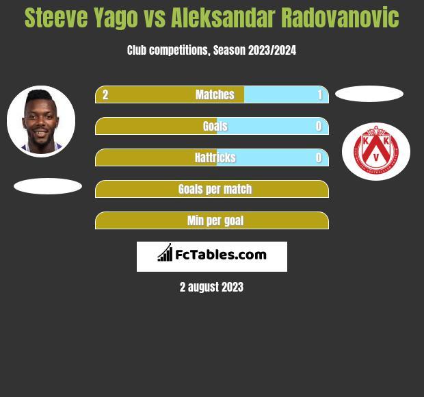 Steeve Yago vs Aleksandar Radovanovic infographic