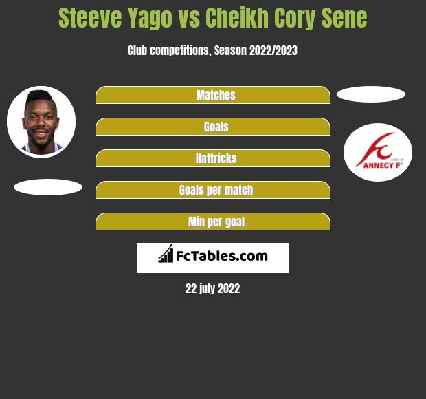 Steeve Yago vs Cheikh Cory Sene infographic