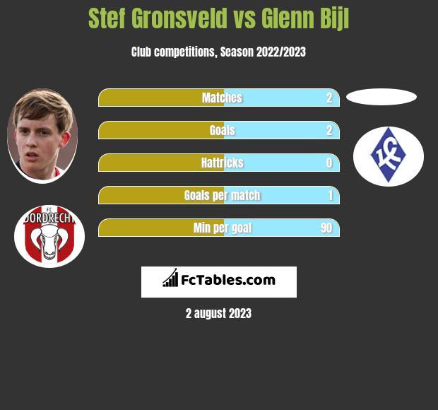 Stef Gronsveld vs Glenn Bijl infographic