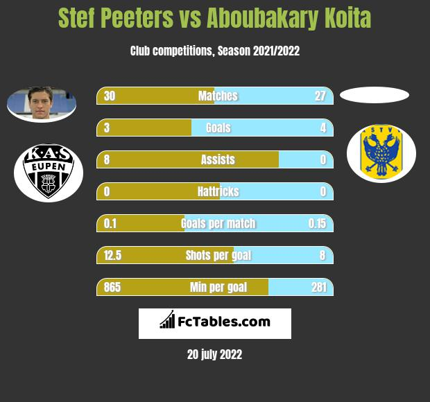 Stef Peeters vs Aboubakary Koita h2h player stats