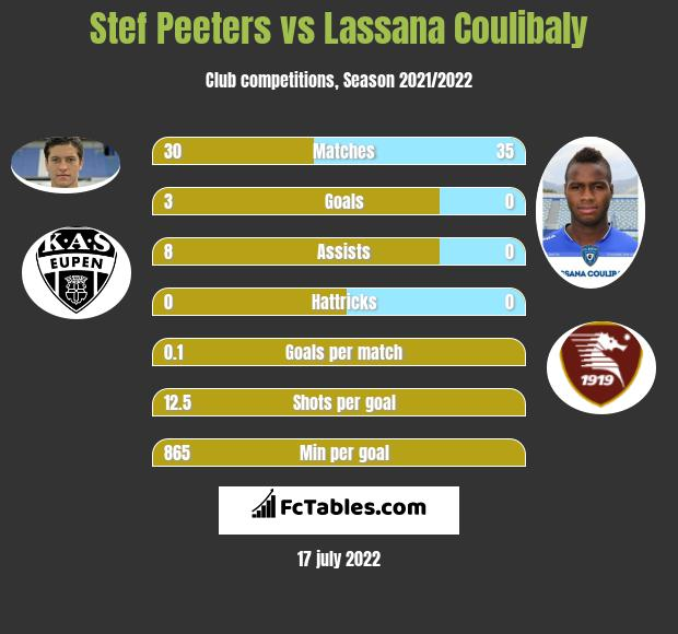 Stef Peeters vs Lassana Coulibaly infographic