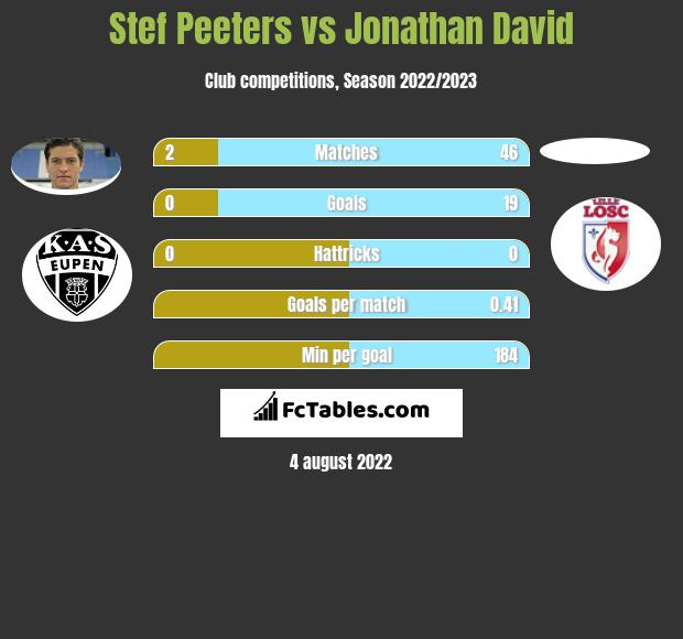 Stef Peeters infographic statistics for Gent