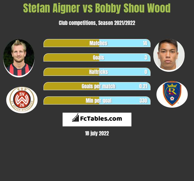 Stefan Aigner vs Bobby Shou Wood infographic