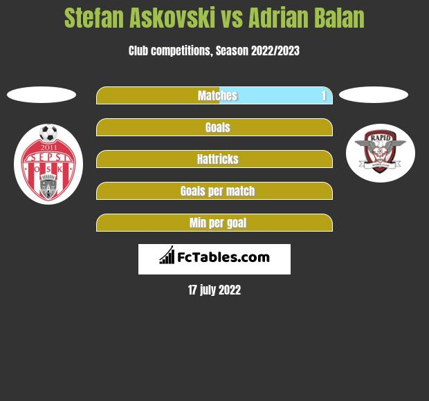 Stefan Askovski vs Adrian Balan h2h player stats