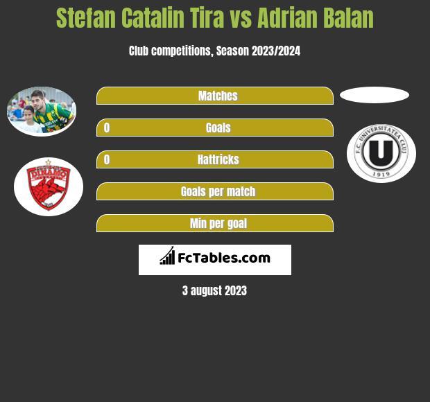 Stefan Catalin Tira vs Adrian Balan infographic