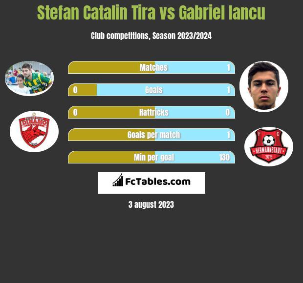 Stefan Catalin Tira vs Gabriel Iancu h2h player stats