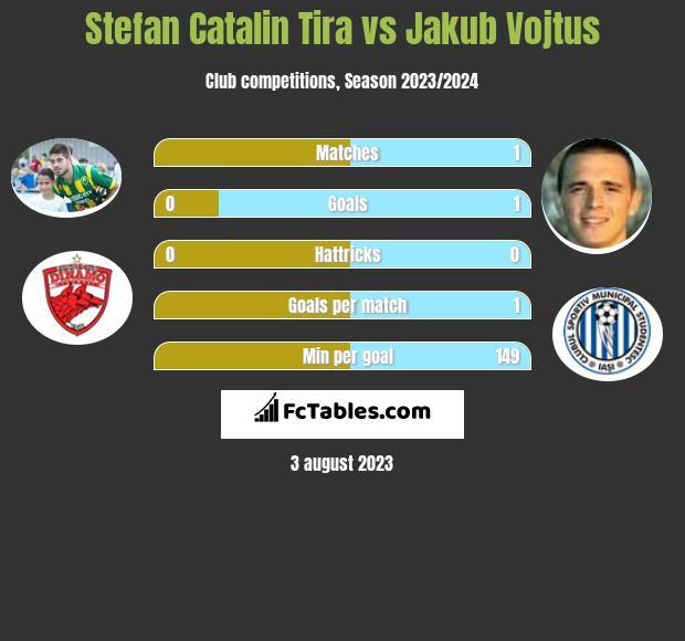 Stefan Catalin Tira vs Jakub Vojtus h2h player stats