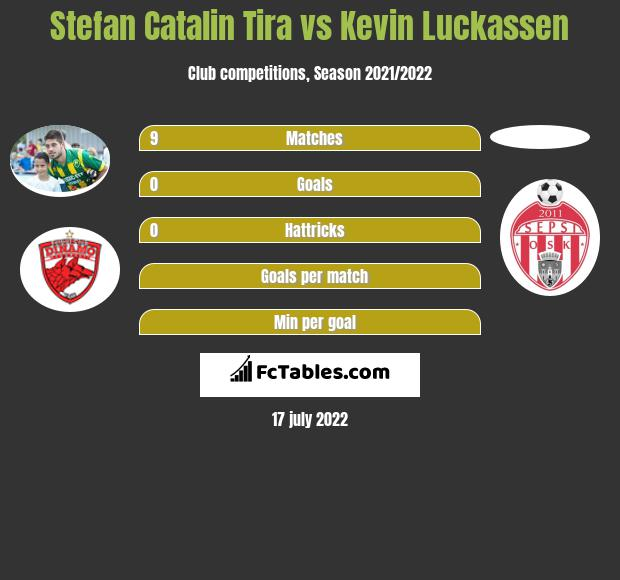 Stefan Catalin Tira vs Kevin Luckassen infographic