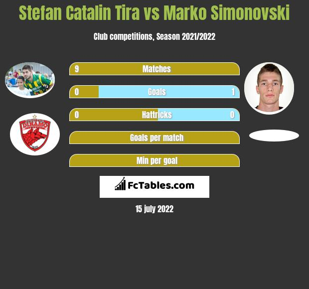 Stefan Catalin Tira vs Marko Simonovski infographic