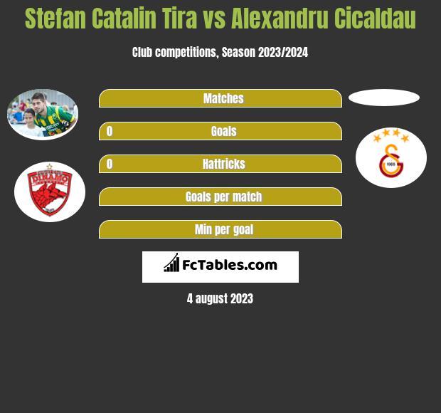 Stefan Catalin Tira vs Alexandru Cicaldau h2h player stats