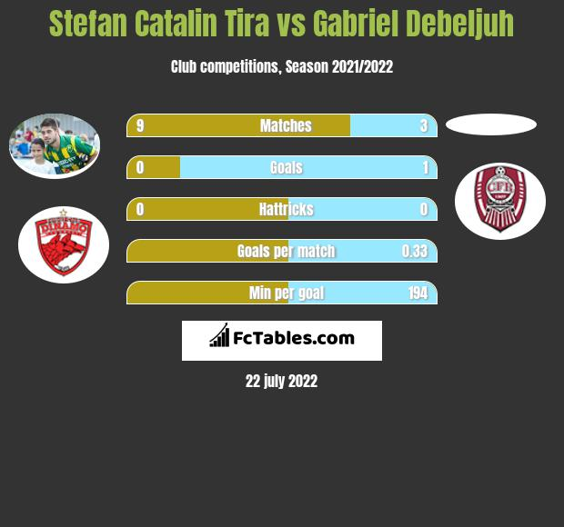 Stefan Catalin Tira vs Gabriel Debeljuh h2h player stats