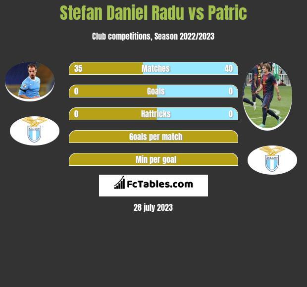 Stefan Daniel Radu vs Patric infographic