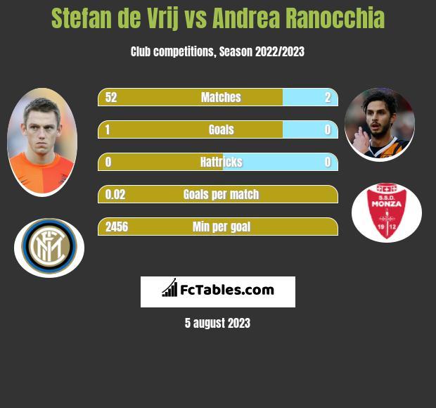 Stefan de Vrij vs Andrea Ranocchia infographic