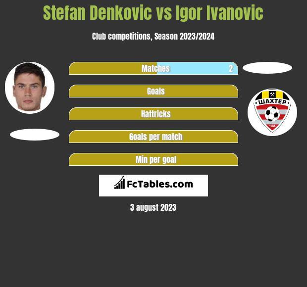 Stefan Denkovic vs Igor Ivanovic h2h player stats