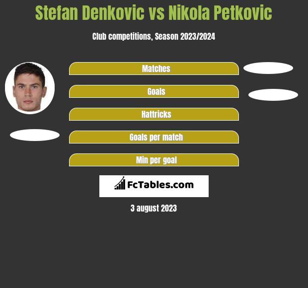 Stefan Denković vs Nikola Petkovic h2h player stats
