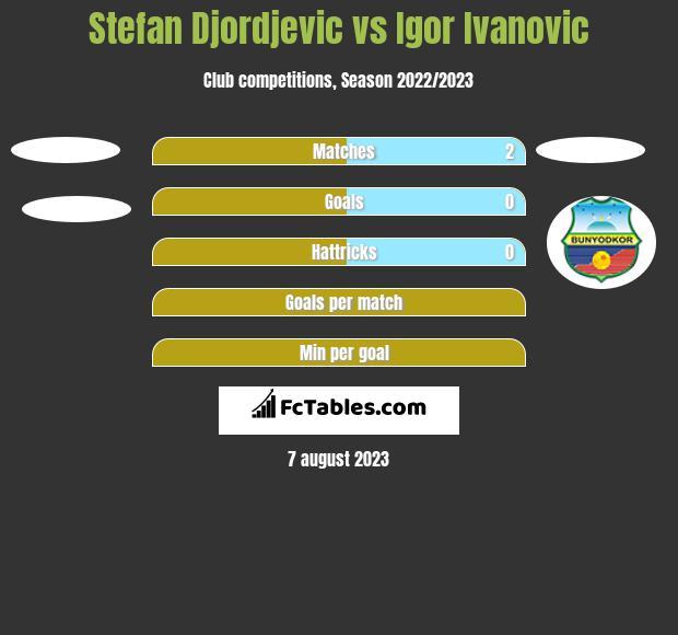 Stefan Djordjevic vs Igor Ivanovic h2h player stats