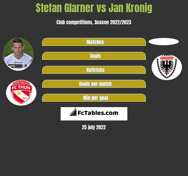 Stefan Glarner vs Jan Kronig infographic
