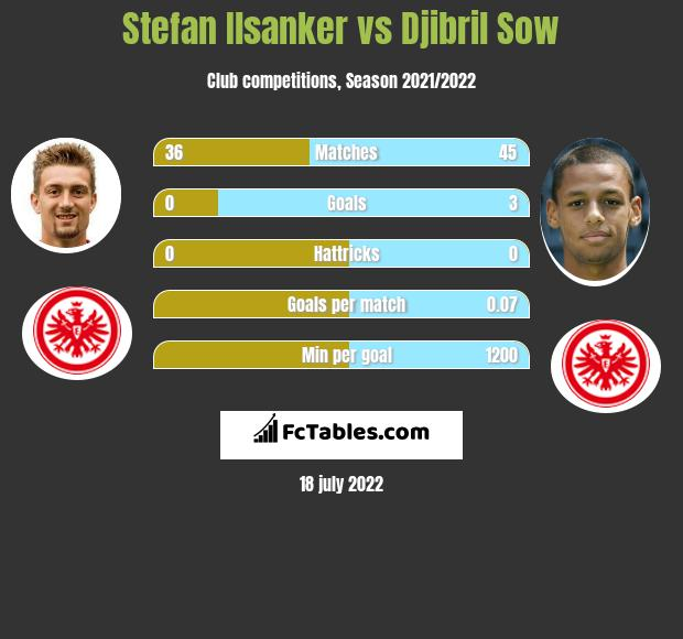 Stefan Ilsanker vs Djibril Sow infographic