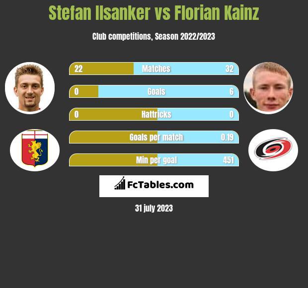 Stefan Ilsanker vs Florian Kainz infographic