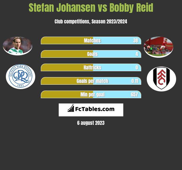 Stefan Johansen vs Bobby Reid infographic
