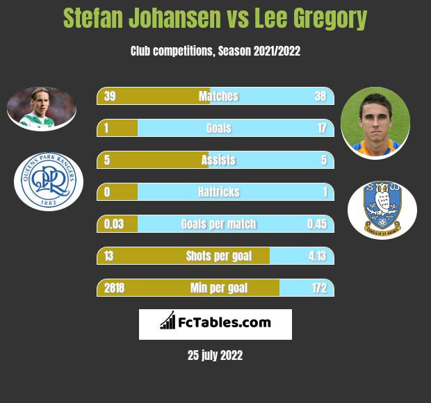 Stefan Johansen vs Lee Gregory