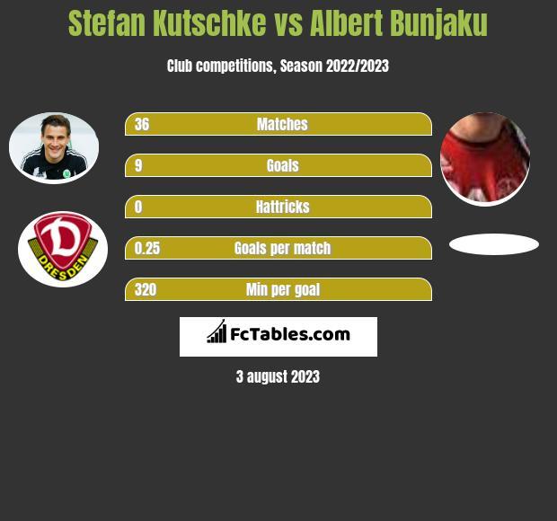 Stefan Kutschke vs Albert Bunjaku h2h player stats