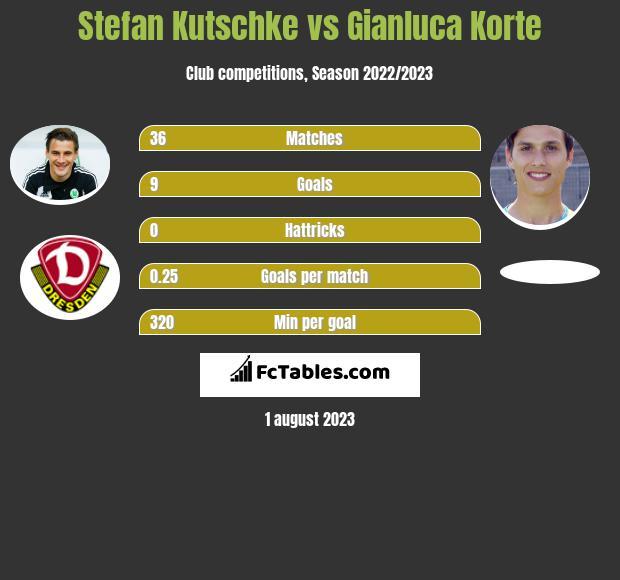 Stefan Kutschke vs Gianluca Korte infographic