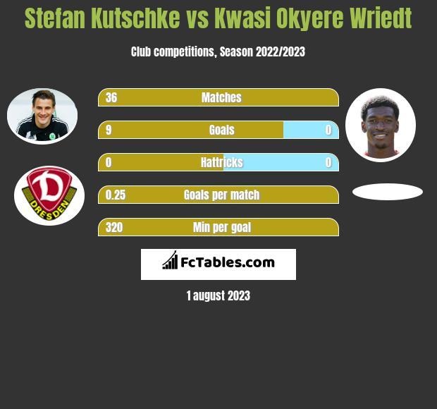 Stefan Kutschke vs Kwasi Okyere Wriedt h2h player stats