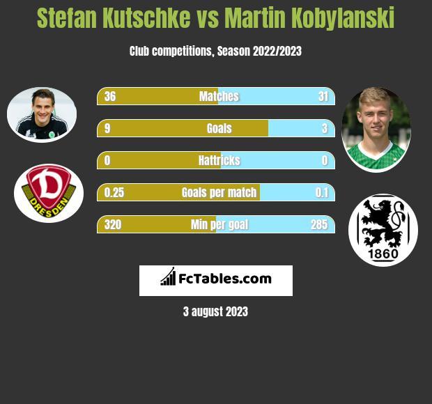 Stefan Kutschke vs Martin Kobylanski infographic