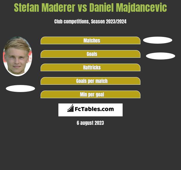 Stefan Maderer vs Daniel Majdancevic h2h player stats