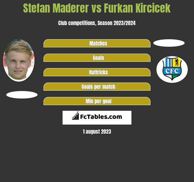 Stefan Maderer vs Furkan Kircicek h2h player stats