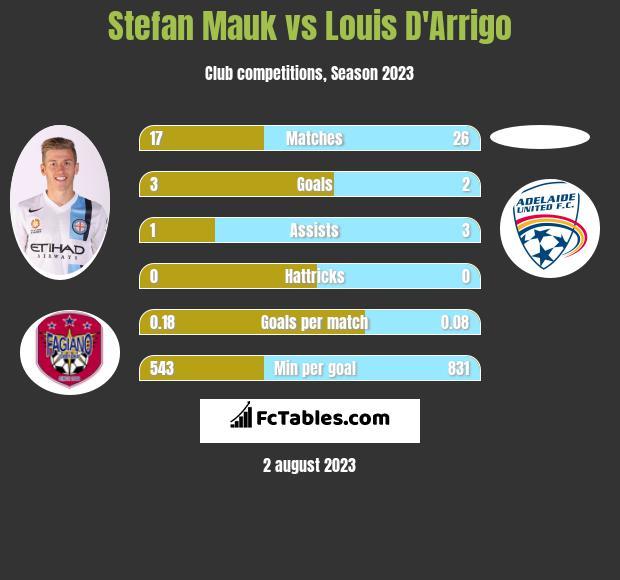 Stefan Mauk vs Louis D'Arrigo infographic