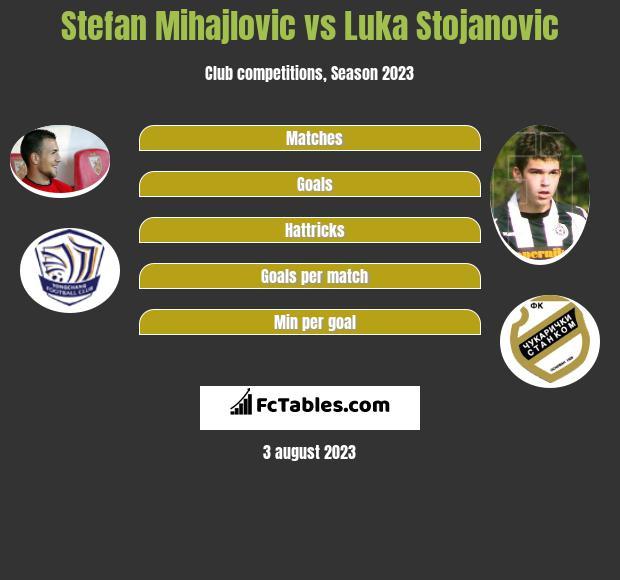 Stefan Mihajlovic vs Luka Stojanovic h2h player stats