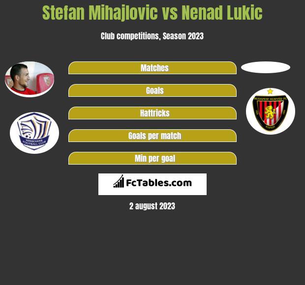 Stefan Mihajlovic vs Nenad Lukic h2h player stats