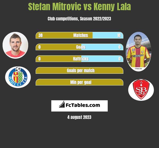 Stefan Mitrovic vs Kenny Lala infographic