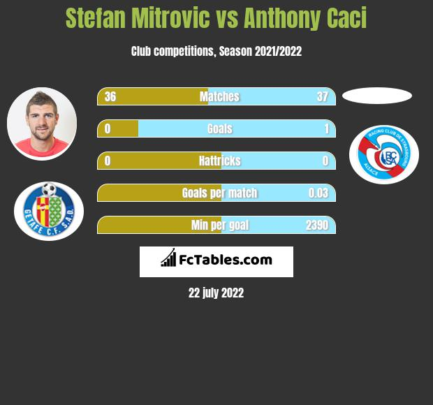 Stefan Mitrovic vs Anthony Caci infographic