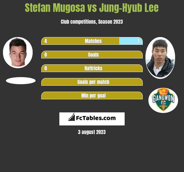 Stefan Mugosa vs Jung-Hyub Lee h2h player stats