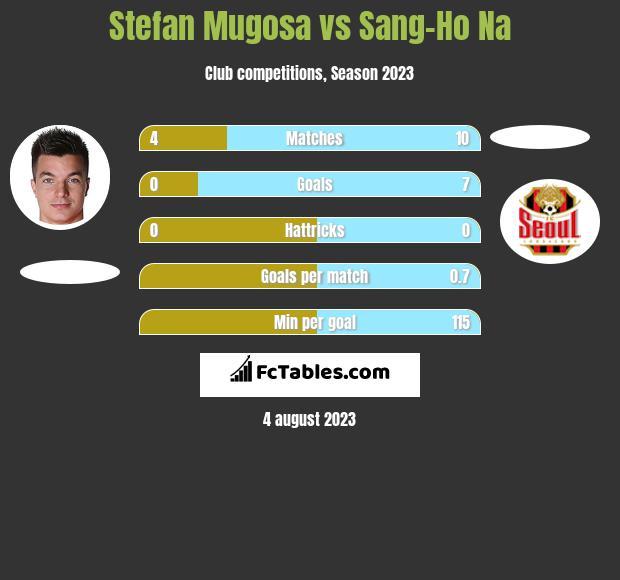 Stefan Mugosa vs Sang-Ho Na h2h player stats