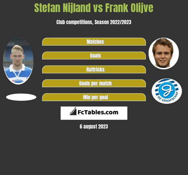 Stefan Nijland vs Frank Olijve infographic