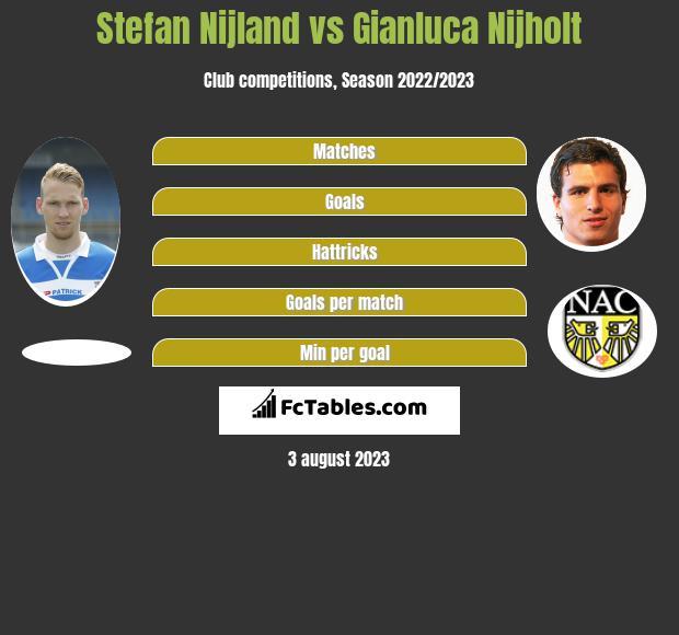 Stefan Nijland vs Gianluca Nijholt infographic