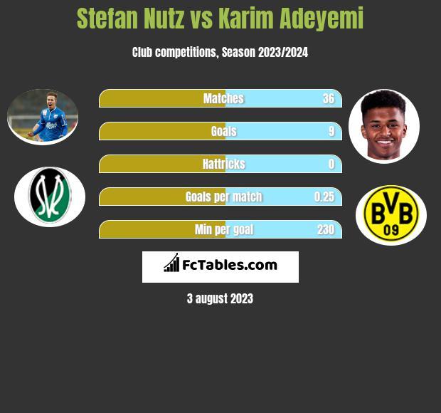Stefan Nutz vs Karim Adeyemi h2h player stats