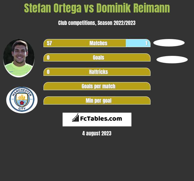 Stefan Ortega vs Dominik Reimann infographic