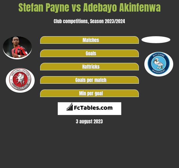 Stefan Payne vs Adebayo Akinfenwa infographic
