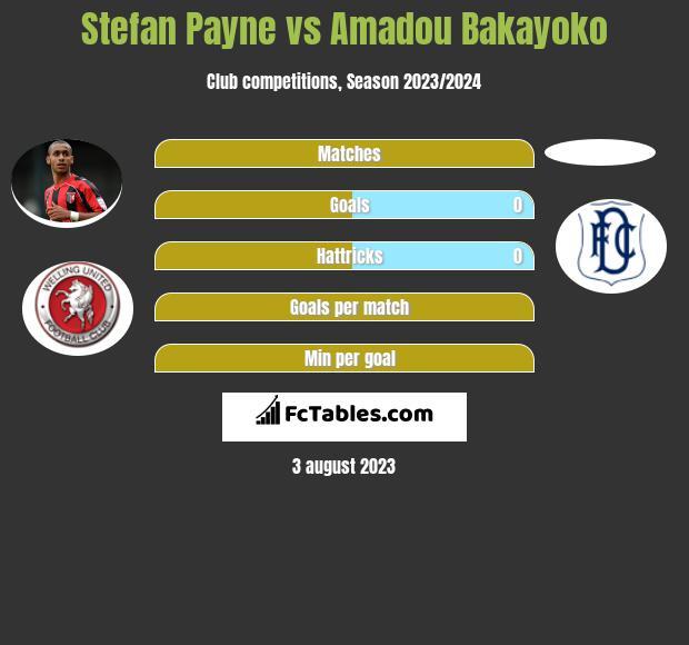 Stefan Payne vs Amadou Bakayoko h2h player stats