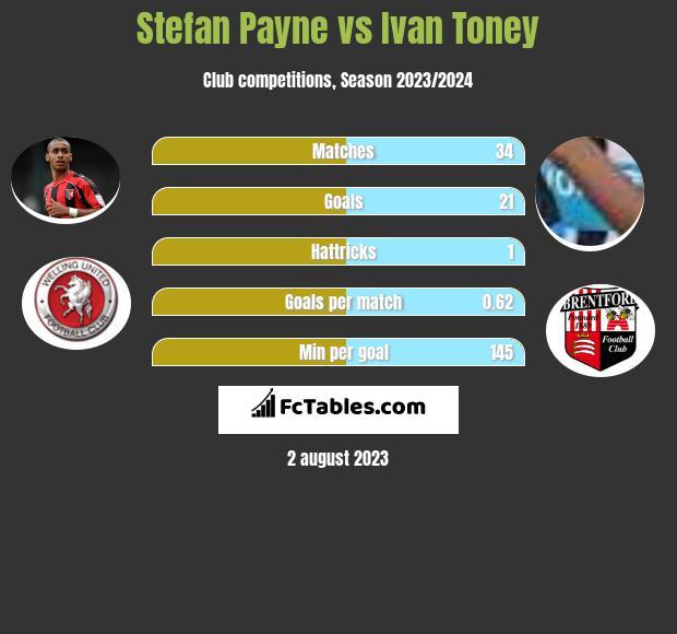 Stefan Payne vs Ivan Toney infographic