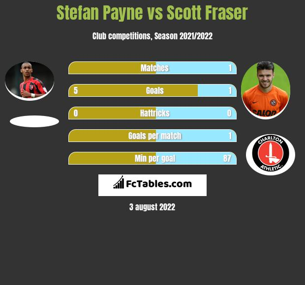 Stefan Payne vs Scott Fraser h2h player stats