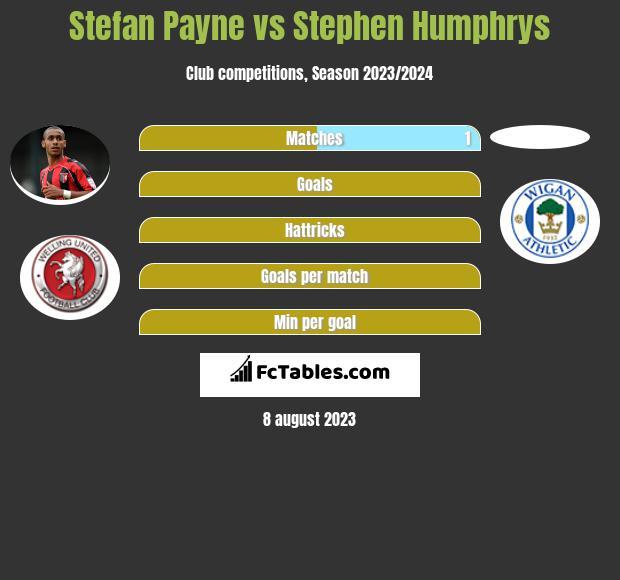 Stefan Payne vs Stephen Humphrys h2h player stats