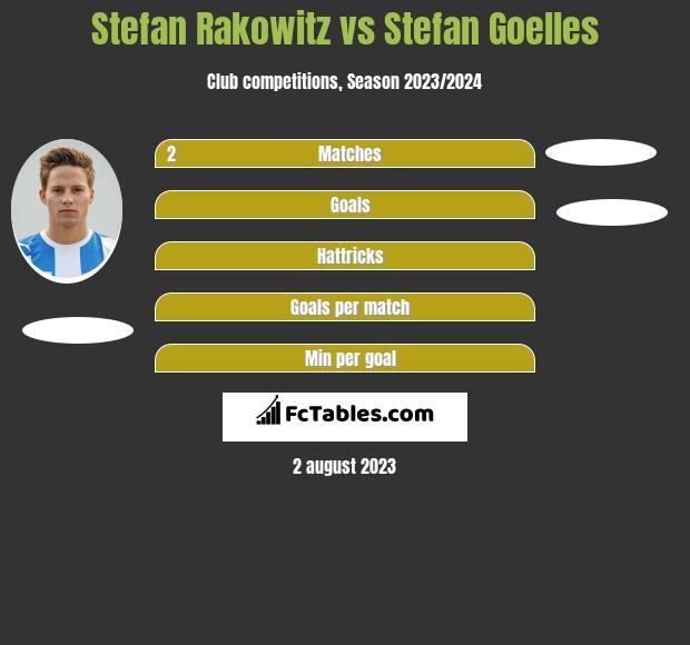 Stefan Rakowitz vs Stefan Goelles infographic