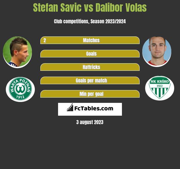 Stefan Savic vs Dalibor Volas infographic