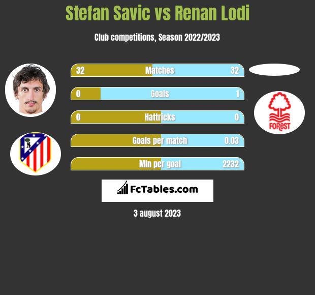 Stefan Savic vs Renan Lodi infographic